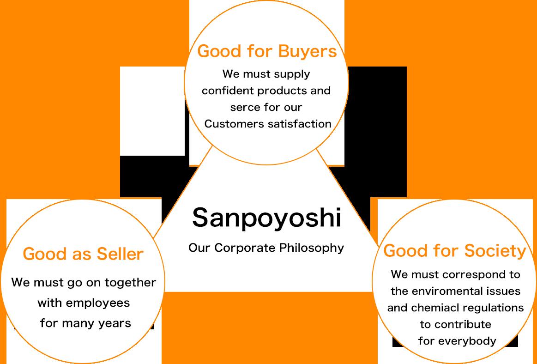 Sanpoyoshi Our Corporate Philosophy.